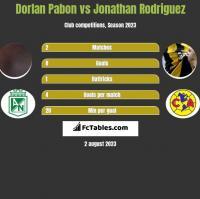 Dorlan Pabon vs Jonathan Rodriguez h2h player stats