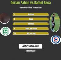 Dorlan Pabon vs Rafael Baca h2h player stats