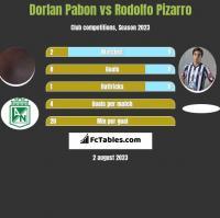 Dorlan Pabon vs Rodolfo Pizarro h2h player stats