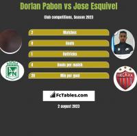 Dorlan Pabon vs Jose Esquivel h2h player stats