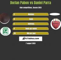 Dorlan Pabon vs Daniel Parra h2h player stats