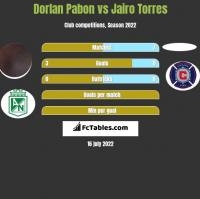 Dorlan Pabon vs Jairo Torres h2h player stats