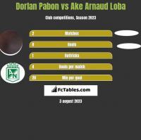 Dorlan Pabon vs Ake Arnaud Loba h2h player stats