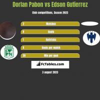 Dorlan Pabon vs Edson Gutierrez h2h player stats