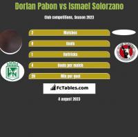 Dorlan Pabon vs Ismael Solorzano h2h player stats