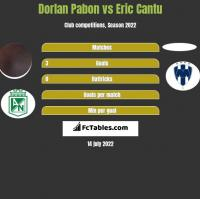 Dorlan Pabon vs Eric Cantu h2h player stats