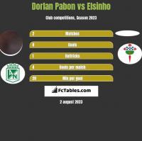 Dorlan Pabon vs Elsinho h2h player stats