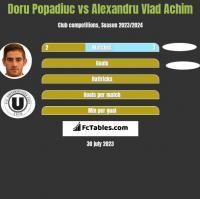 Doru Popadiuc vs Alexandru Vlad Achim h2h player stats