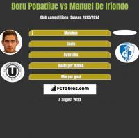 Doru Popadiuc vs Manuel De Iriondo h2h player stats