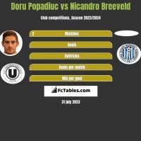 Doru Popadiuc vs Nicandro Breeveld h2h player stats