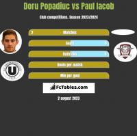 Doru Popadiuc vs Paul Iacob h2h player stats