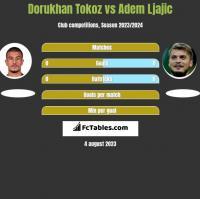 Dorukhan Tokoz vs Adem Ljajic h2h player stats