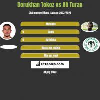 Dorukhan Tokoz vs Ali Turan h2h player stats