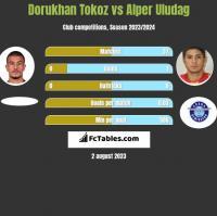Dorukhan Tokoz vs Alper Uludag h2h player stats
