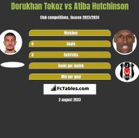 Dorukhan Tokoz vs Atiba Hutchinson h2h player stats