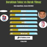 Dorukhan Tokoz vs Burak Yilmaz h2h player stats