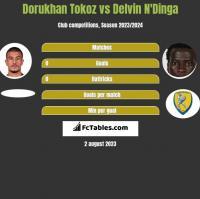 Dorukhan Tokoz vs Delvin N'Dinga h2h player stats