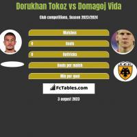 Dorukhan Tokoz vs Domagoj Vida h2h player stats
