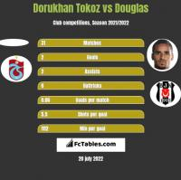 Dorukhan Tokoz vs Douglas h2h player stats
