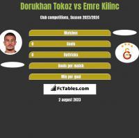 Dorukhan Tokoz vs Emre Kilinc h2h player stats