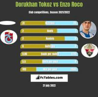 Dorukhan Tokoz vs Enzo Roco h2h player stats