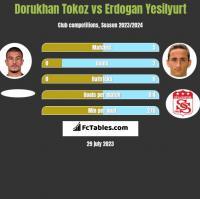 Dorukhan Tokoz vs Erdogan Yesilyurt h2h player stats