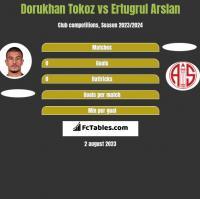 Dorukhan Tokoz vs Ertugrul Arslan h2h player stats