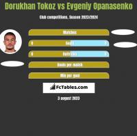 Dorukhan Tokoz vs Evgeniy Opanasenko h2h player stats