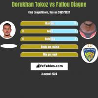 Dorukhan Tokoz vs Fallou Diagne h2h player stats