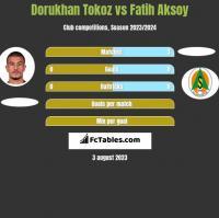 Dorukhan Tokoz vs Fatih Aksoy h2h player stats
