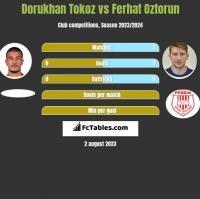 Dorukhan Tokoz vs Ferhat Oztorun h2h player stats