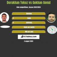 Dorukhan Tokoz vs Gokhan Gonul h2h player stats