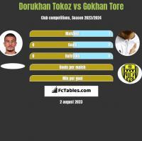 Dorukhan Tokoz vs Gokhan Tore h2h player stats