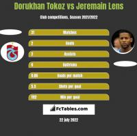 Dorukhan Tokoz vs Jeremain Lens h2h player stats