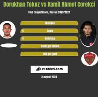 Dorukhan Tokoz vs Kamil Ahmet Corekci h2h player stats
