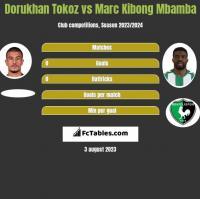 Dorukhan Tokoz vs Marc Kibong Mbamba h2h player stats