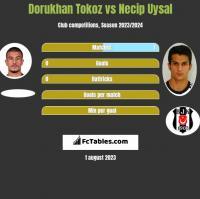 Dorukhan Tokoz vs Necip Uysal h2h player stats