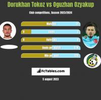 Dorukhan Tokoz vs Oguzhan Ozyakup h2h player stats