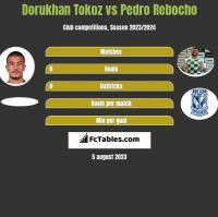 Dorukhan Tokoz vs Pedro Rebocho h2h player stats
