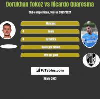 Dorukhan Tokoz vs Ricardo Quaresma h2h player stats