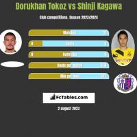 Dorukhan Tokoz vs Shinji Kagawa h2h player stats