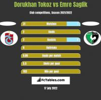 Dorukhan Tokoz vs Emre Saglik h2h player stats