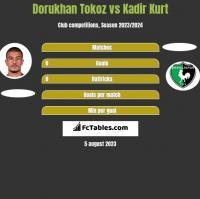 Dorukhan Tokoz vs Kadir Kurt h2h player stats