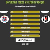 Dorukhan Tokoz vs Erdem Secgin h2h player stats