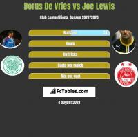 Dorus De Vries vs Joe Lewis h2h player stats