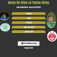 Dorus De Vries vs Tomas Cerny h2h player stats