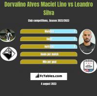 Dorvalino Alves Maciel Lino vs Leandro Silva h2h player stats