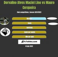 Dorvalino Alves Maciel Lino vs Mauro Cerqueira h2h player stats