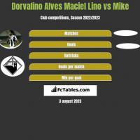 Dorvalino Alves Maciel Lino vs Mike h2h player stats