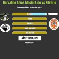 Dorvalino Alves Maciel Lino vs Silverio h2h player stats